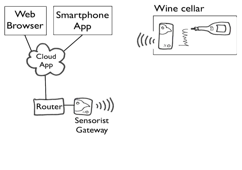 Network Diagram Wine