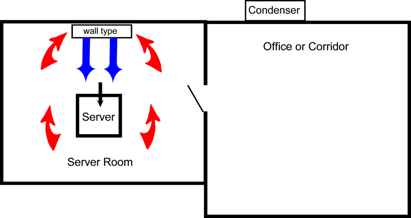Wall Floor type layout